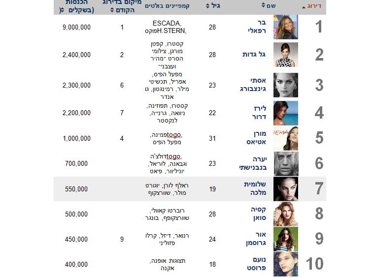 10 הדוגמניות המרוויחות ביותר בישראל