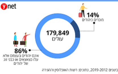 """משרד הפנים מתקן: רוב העולים מרוסיה ואוקראינה – אינם יהודים; רוב עולי ארה""""ב וצרפת – יהודים"""