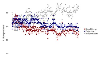 עשרות אלפי רפובליקנים נוטשים את מפלגתם \ יוסי קידר